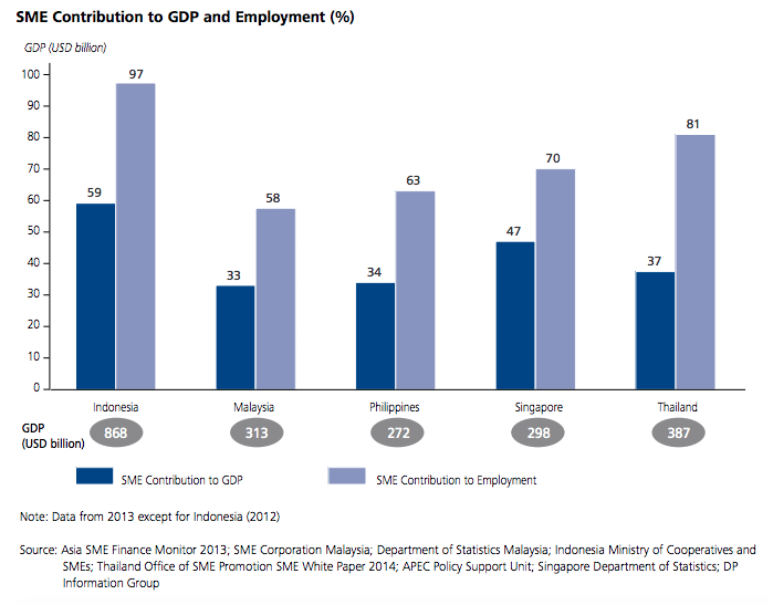 SME contribution to GDP:employment