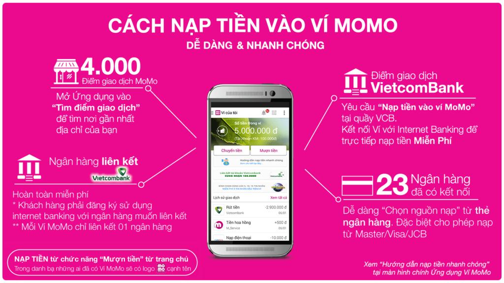 momo infographic