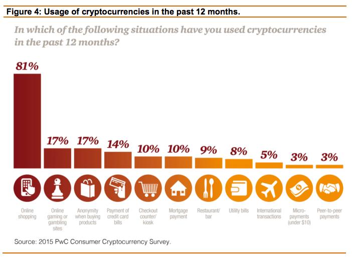 pwc crypto usage