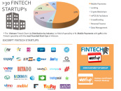 Infographic: the State of Fintech in Vietnam as of January 2016