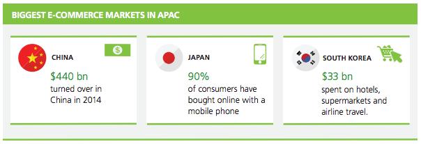 biggest e-commerce markets in APAC mastercard white paper