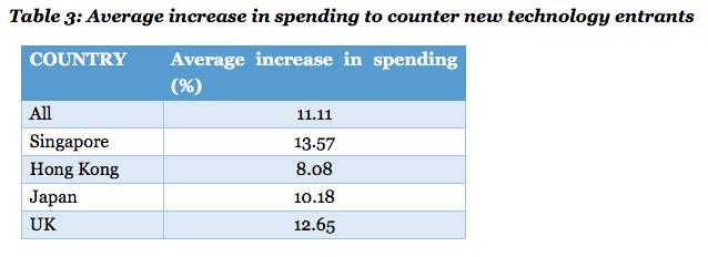 Average increase in spending Robert Half survey Feb 2016