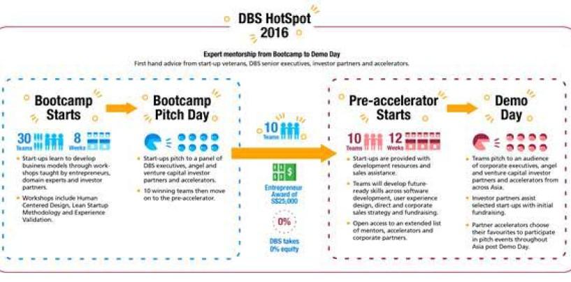 DBS Kicks Off DBS HotSpot 2016