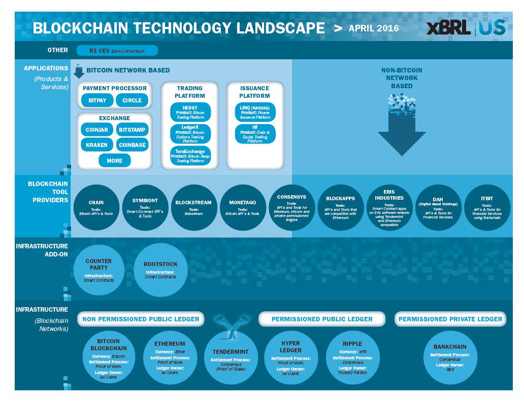 Blockchain technology landscape infographic xbrl us