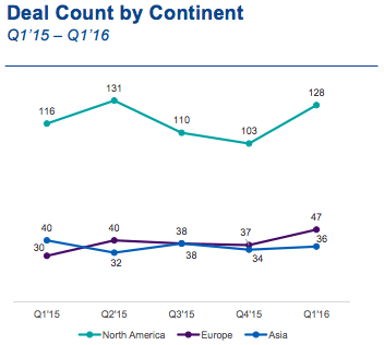 Deal Count by Continent | Fintech report 2016 | KMPG & CB Insights