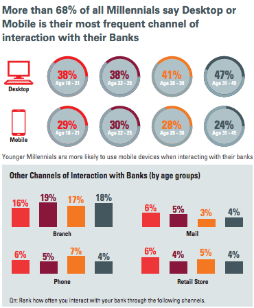 Interaction channels banking Oracle Wharton Fintech report