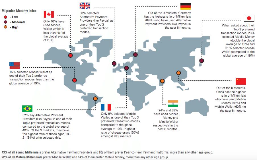 The Millennial Migration Oracle Wharton Fintech report