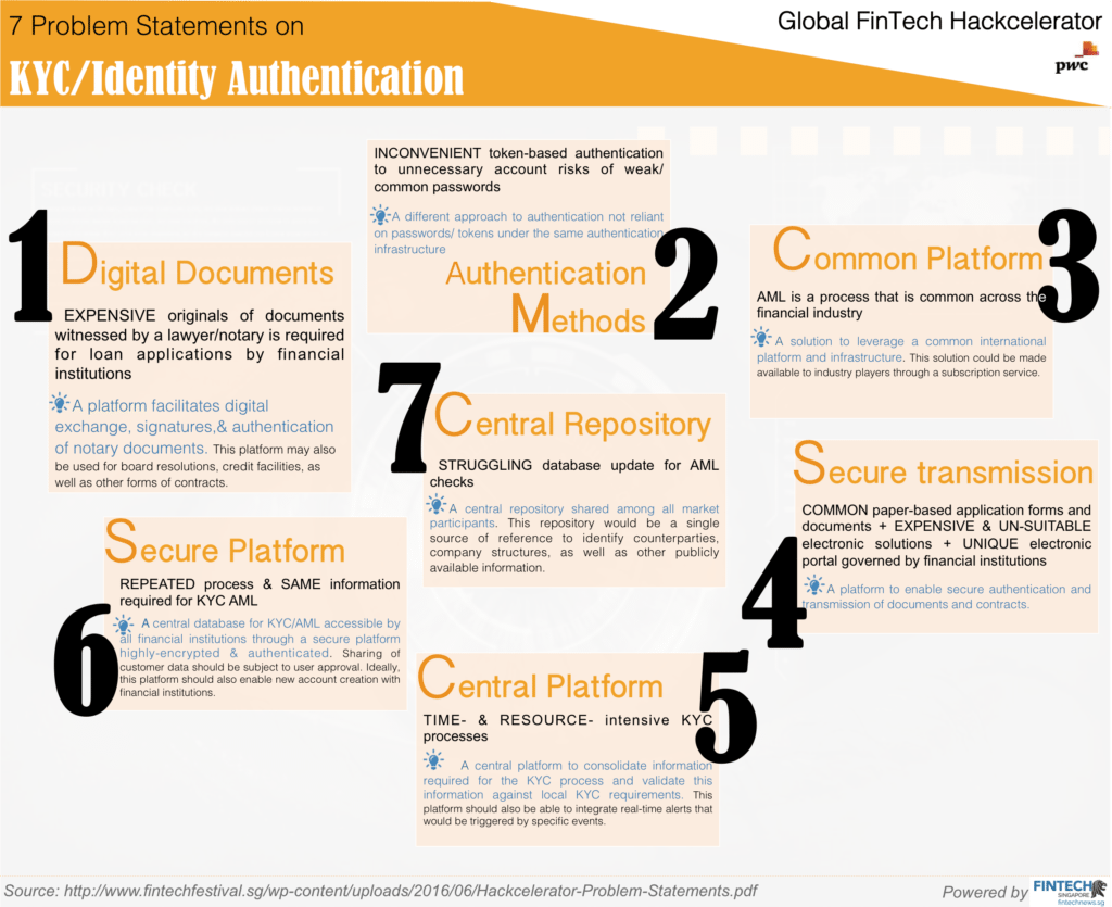 1 MAS | Global FinTech Hackcelerator | FinTech Problem Statements | KYC Identity Authentication
