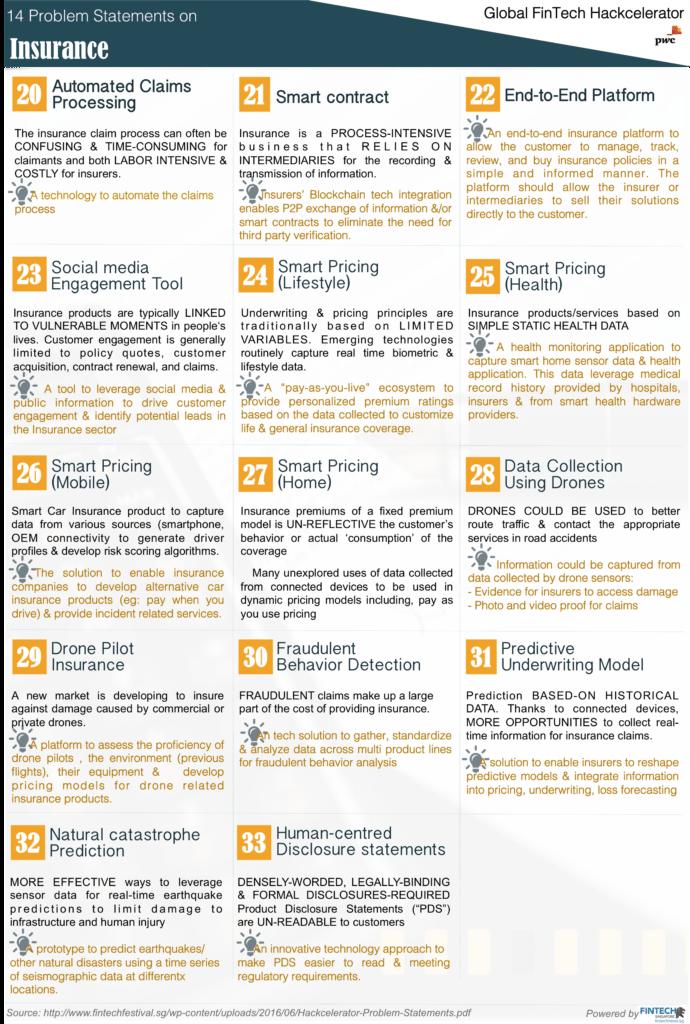MAS | Global FinTech Hackcelerator | FinTech Problem Statements | Insurance Technology