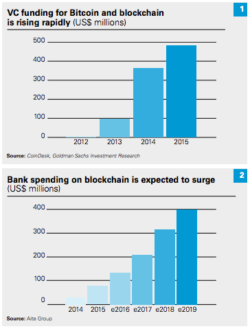 VC investments blockchain 2015 2016