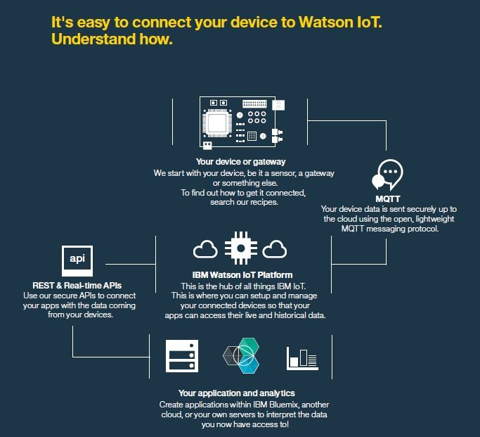 watson-iot-platform2