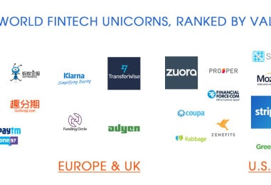 27 Most Valued World Fintech Unicorns, 8 From China