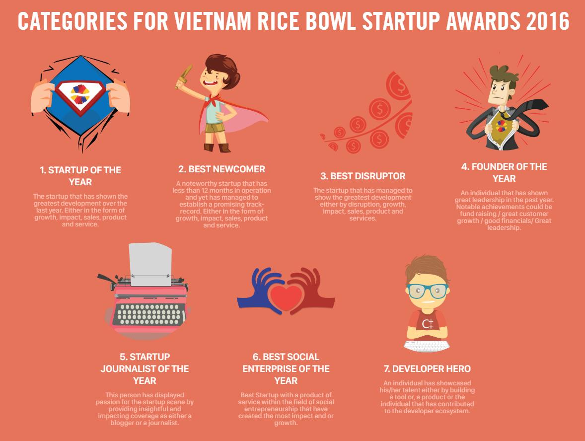 Rice Bowls Startup Awards-categories