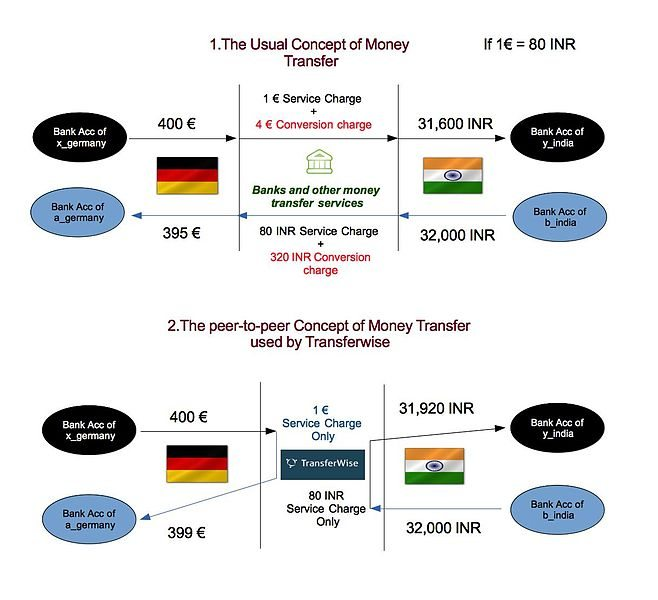 Transferwise Process Explained