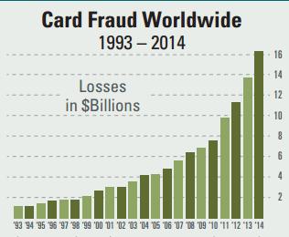 card fraud worldwide
