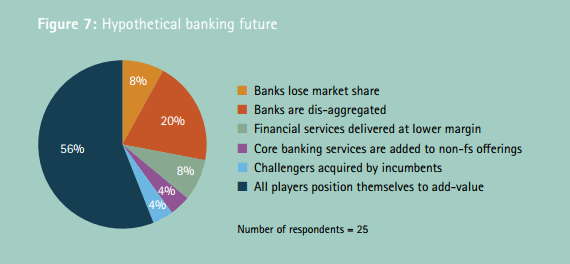 hypothetical-banking-future