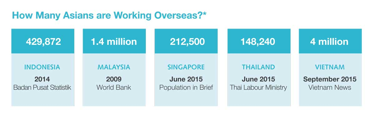 number-of-proffessionals-working-overseas