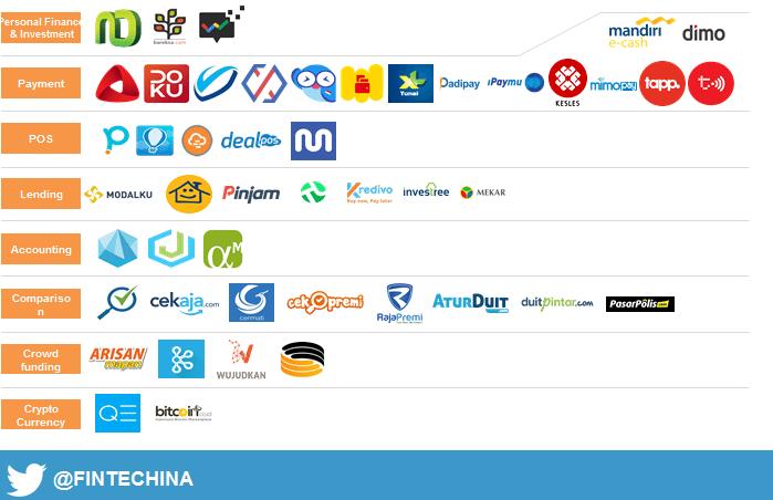 Fintech Startups Indonesia Report