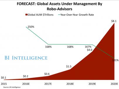 forecast-global-assets-under-management