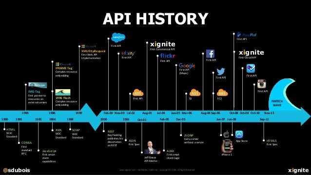 Source: What's Next in Financial Services Infrastructure Plumbing and APIs