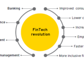 FinTech innovations could add 150 million new Islamic Banking Customers by 2021