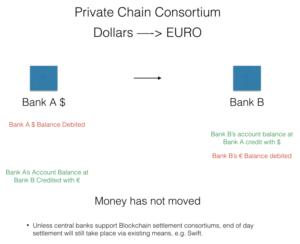 Private Chain Consurtiom