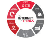 Security and Privacy Concerns Need to be Addressed When it Comes to IoT in the Financial Industry