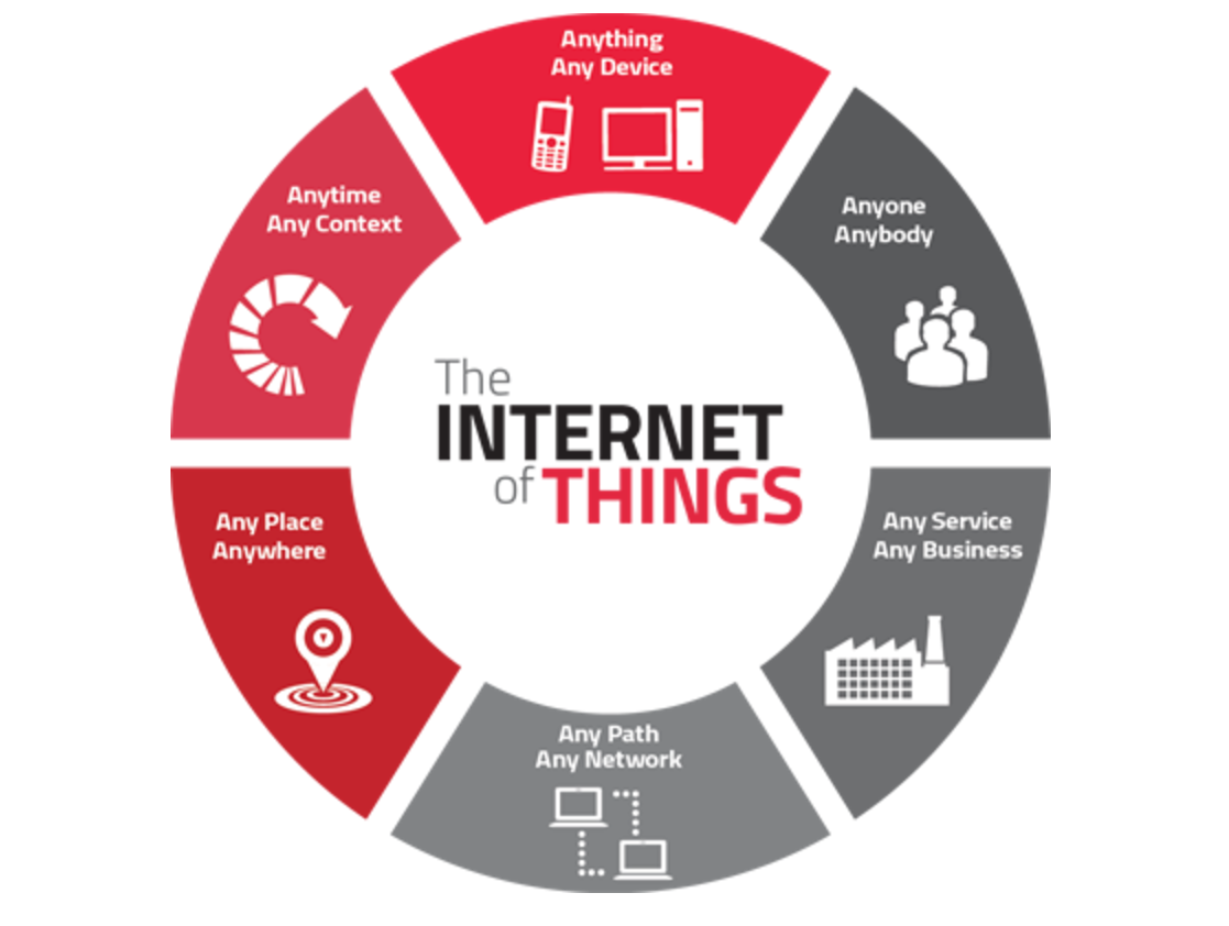 IoT in the Financial Industry