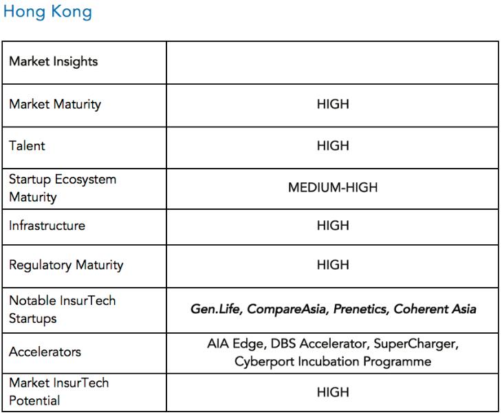Market insights Hong Kong