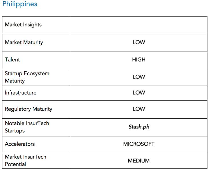 Market insights Philippines