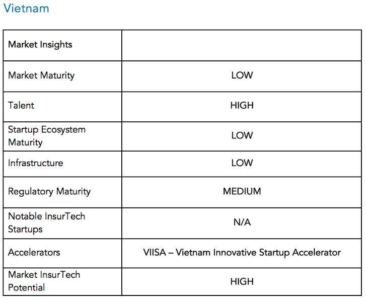Market insights Vietnam