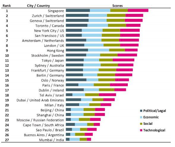 fintech hub ranking
