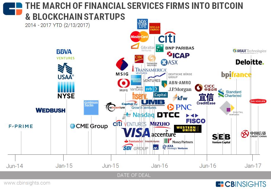 2017.02.13-Blockchain-Financial-Services-Map-v2 CB Insights