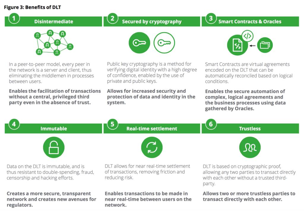 Benefits of DLT Deloitte MAS Fintech