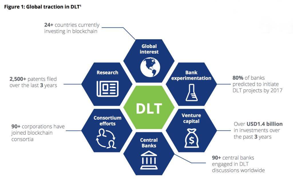 Global traction in DLT Deloitte MAS Fintech