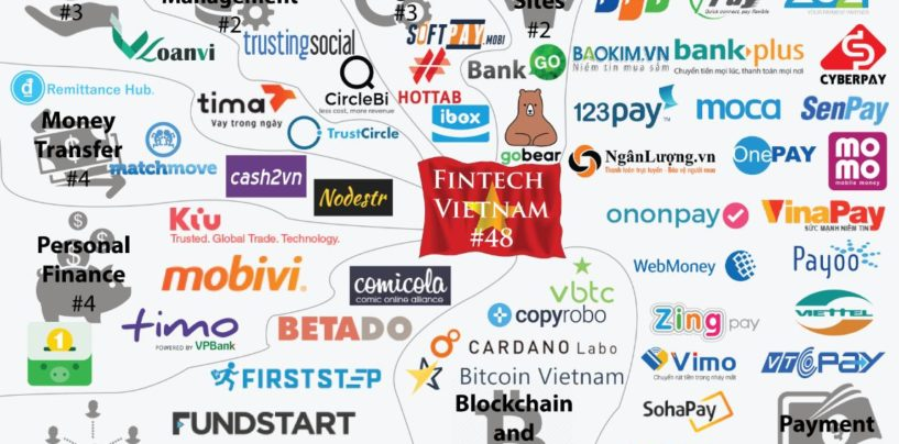 Fintech in Vietnam Update and New Infographic 2017