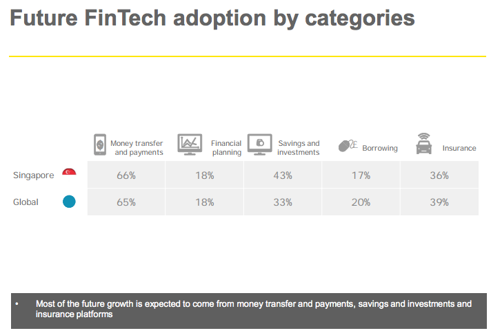 Future fintech adoption by categories EY 2017 Fintech Index