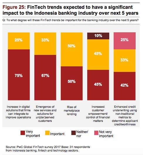 Fintech trends Indonesia