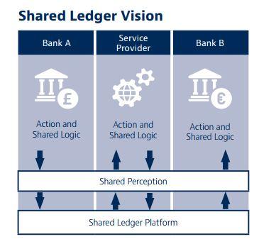 shared ledger vision
