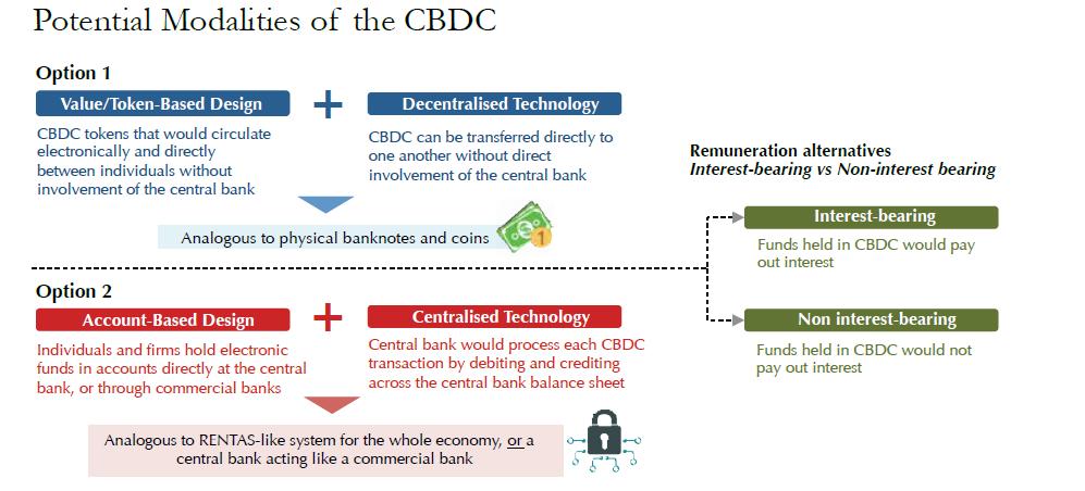 Bank Negara Malaysia Cryptocurrency: Potential Modalities
