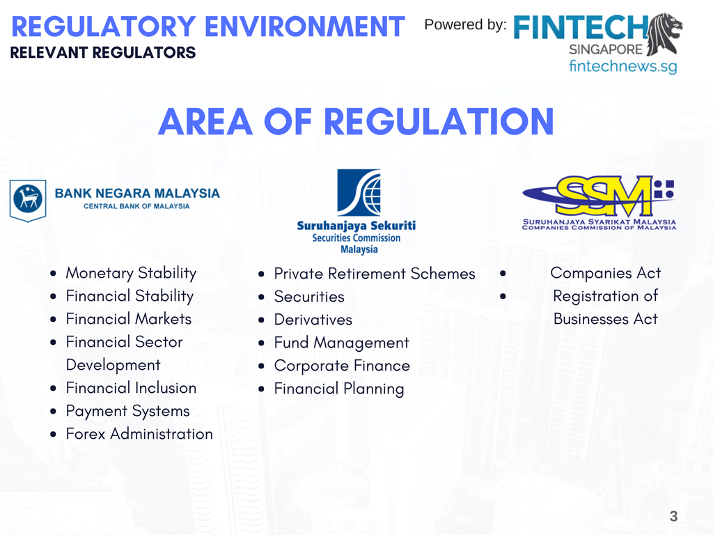Fintech Malaysia Report - Regulators in Malaysia