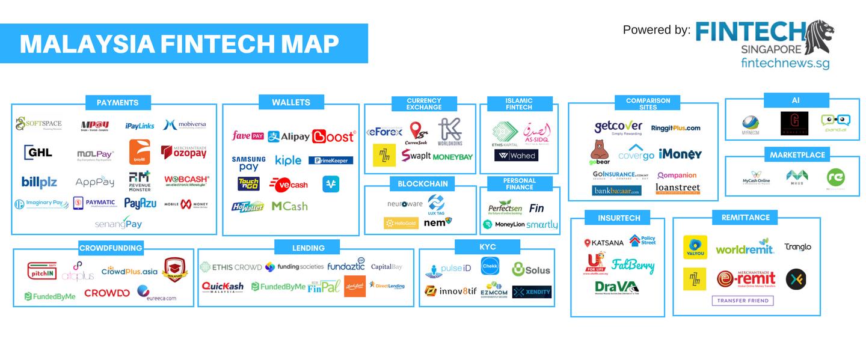 Fintech Malaysia Companies and Fintech Malaysia Startups