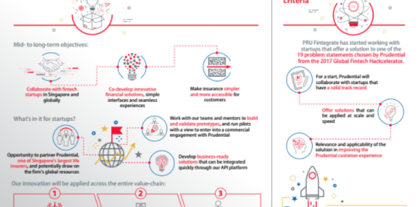 Prudential Boosts Singapore Insurtech Scene With PRU Fintegrate Partnership