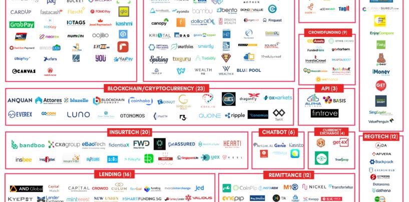 Singapore Fintech Map 2017