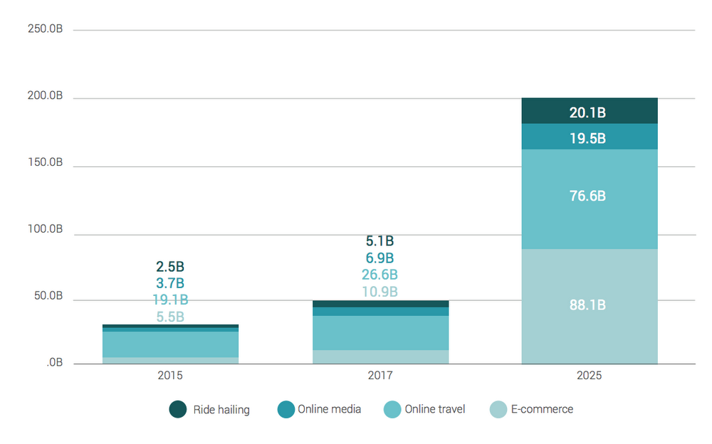 Southeast Asia's internet economy market size (in USD billions)