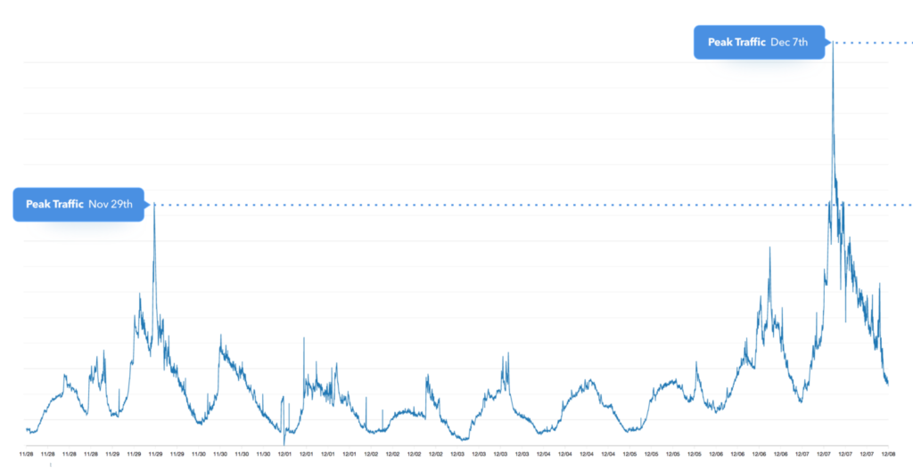 coinbase traffic peak