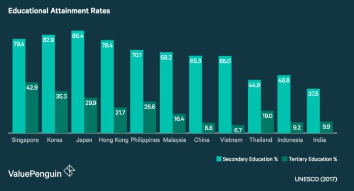 Educational Attainment Rates