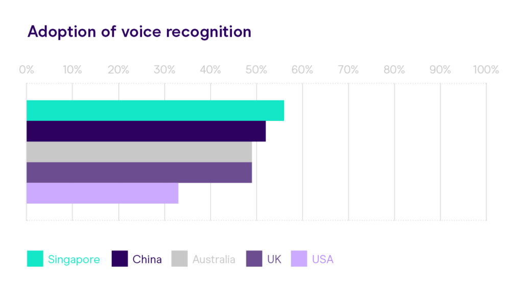 GBG Forrester voice recognition
