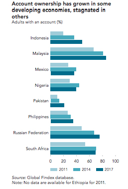 Indonesia Unbanked-Account ownership