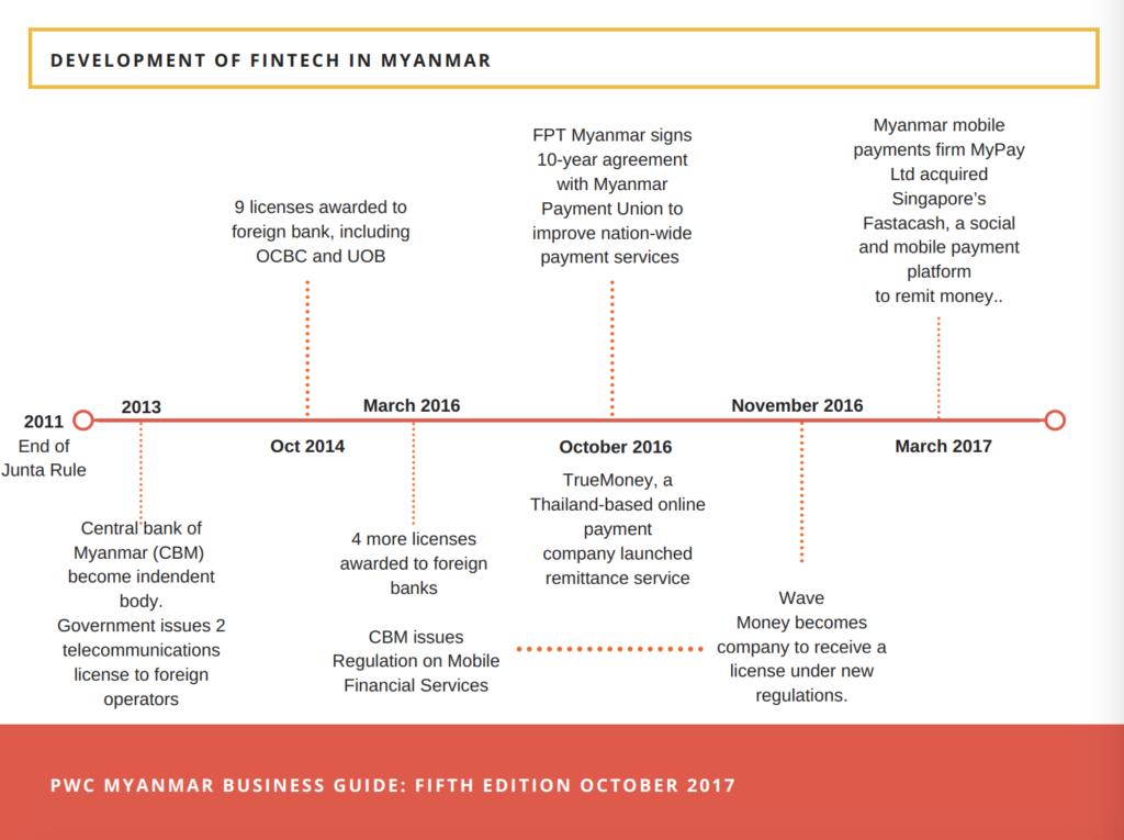 Development of fintech in Myanmar